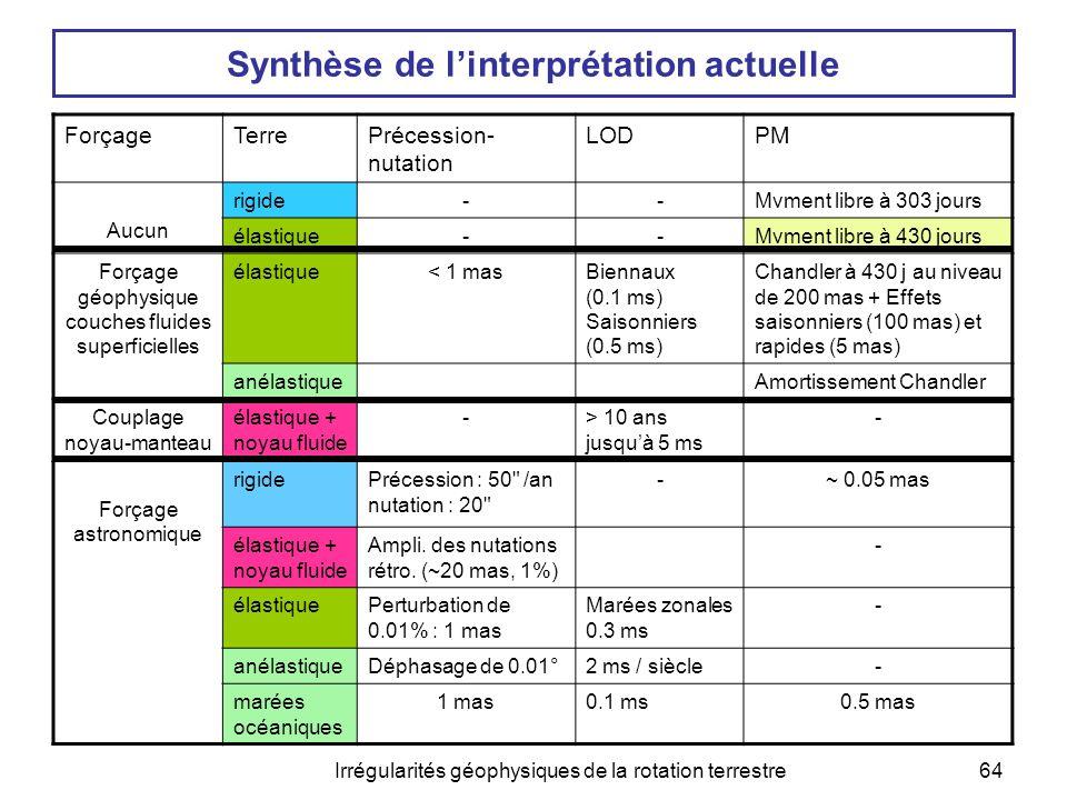 Irrégularités géophysiques de la rotation terrestre64 Synthèse de l'interprétation actuelle ForçageTerrePrécession- nutation LODPM Aucun rigide--Mvmen