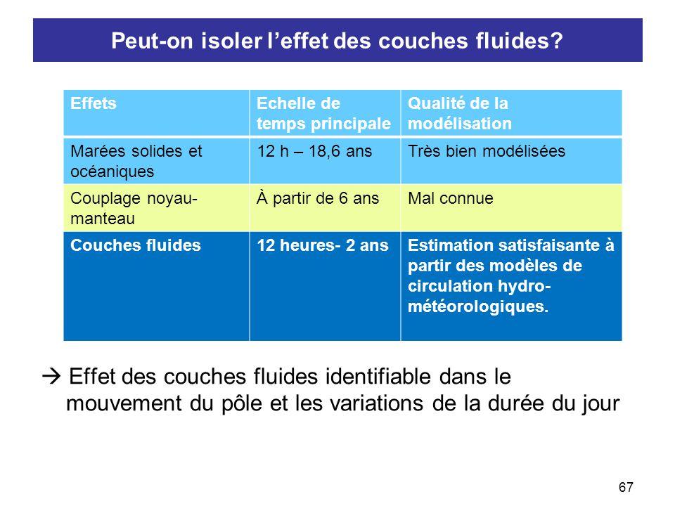 67  Effet des couches fluides identifiable dans le mouvement du pôle et les variations de la durée du jour Peut-on isoler l'effet des couches fluides