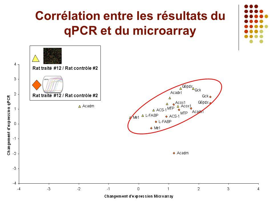 Corrélation entre les résultats du qPCR et du microarray Rat traité #12 / Rat contrôle #2