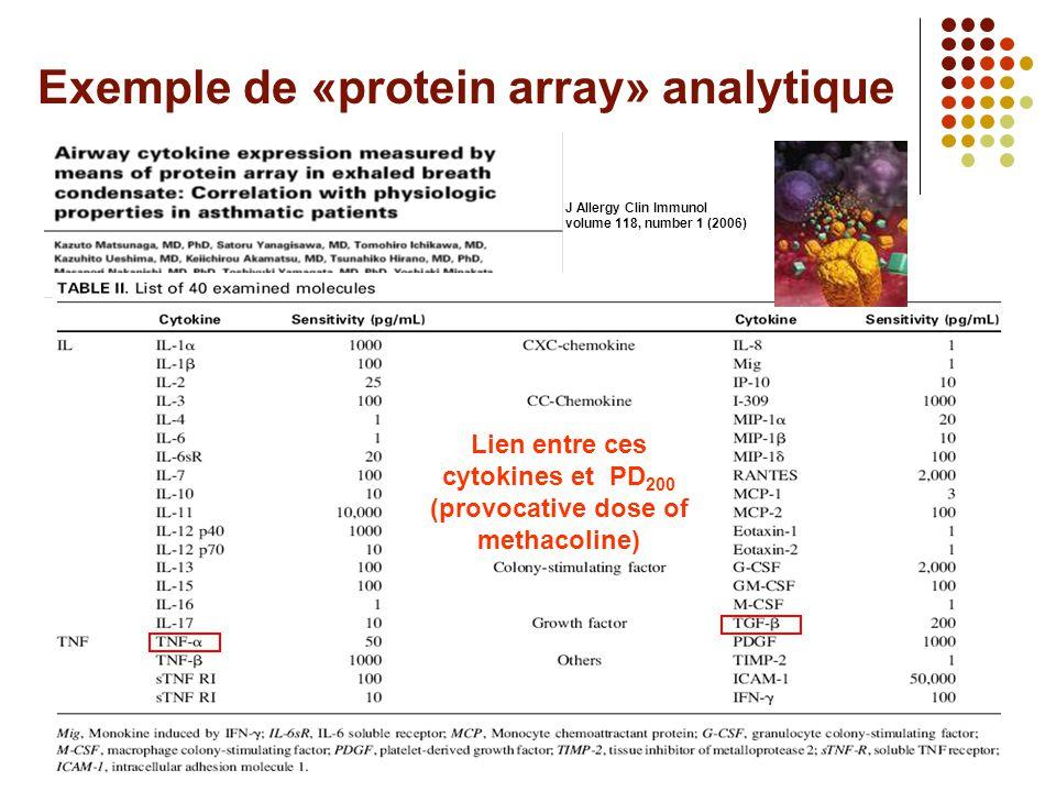 Objectif • Établir un système de «monitoring» simple pour l'inflammation des voies respiratoires Exemple de «protein array» analytique Méthodologie •