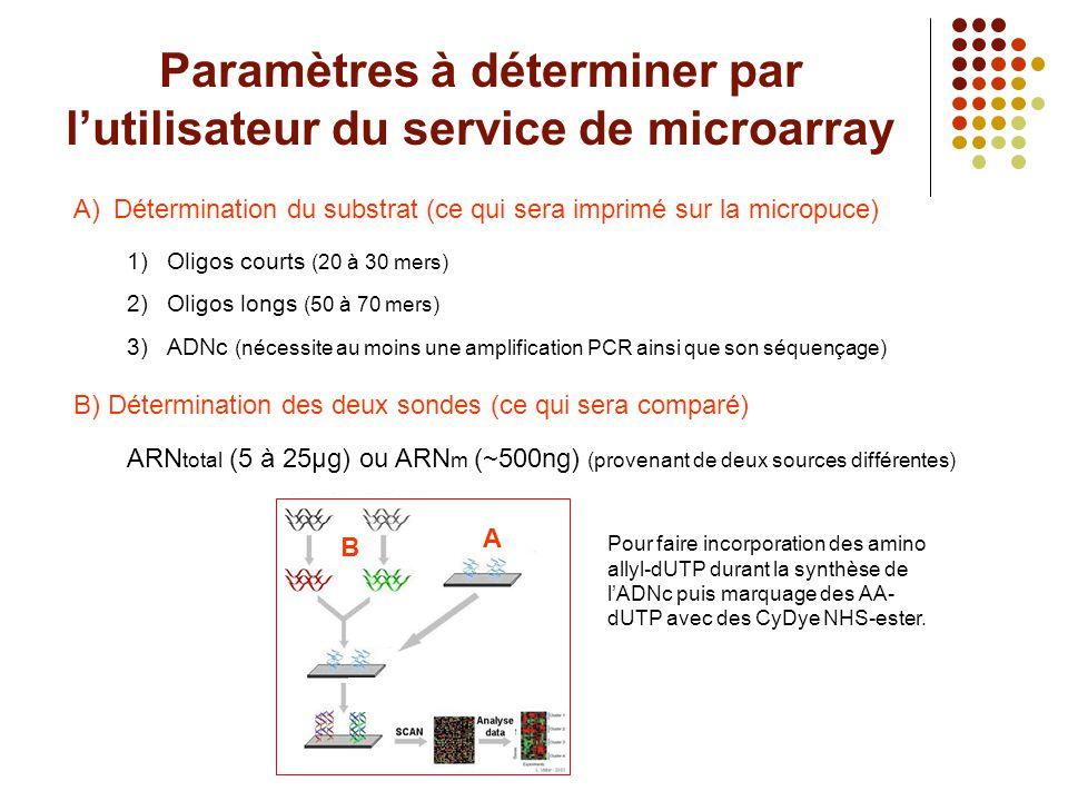 Paramètres à déterminer par l'utilisateur du service de microarray A)Détermination du substrat (ce qui sera imprimé sur la micropuce) 1)Oligos courts