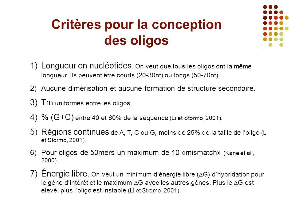 Critères pour la conception des oligos 1)Longueur en nucléotides. On veut que tous les oligos ont la même longueur. Ils peuvent être courts (20-30nt)