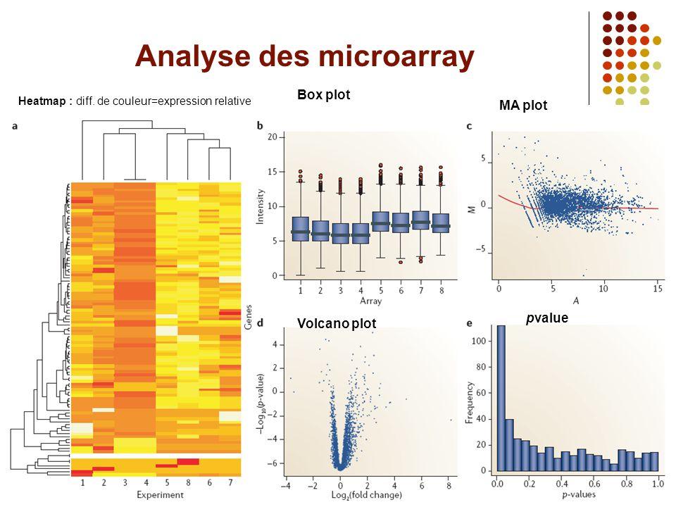 Analyse des microarray Heatmap : diff. de couleur=expression relative Box plot MA plot Volcano plot pvalue
