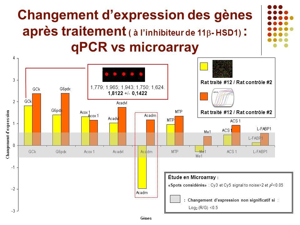 Changement d'expression des gènes après traitement ( à l'inhibiteur de 11  - HSD1) : qPCR vs microarray Rat traité #12 / Rat contrôle #2 Étude en Mic