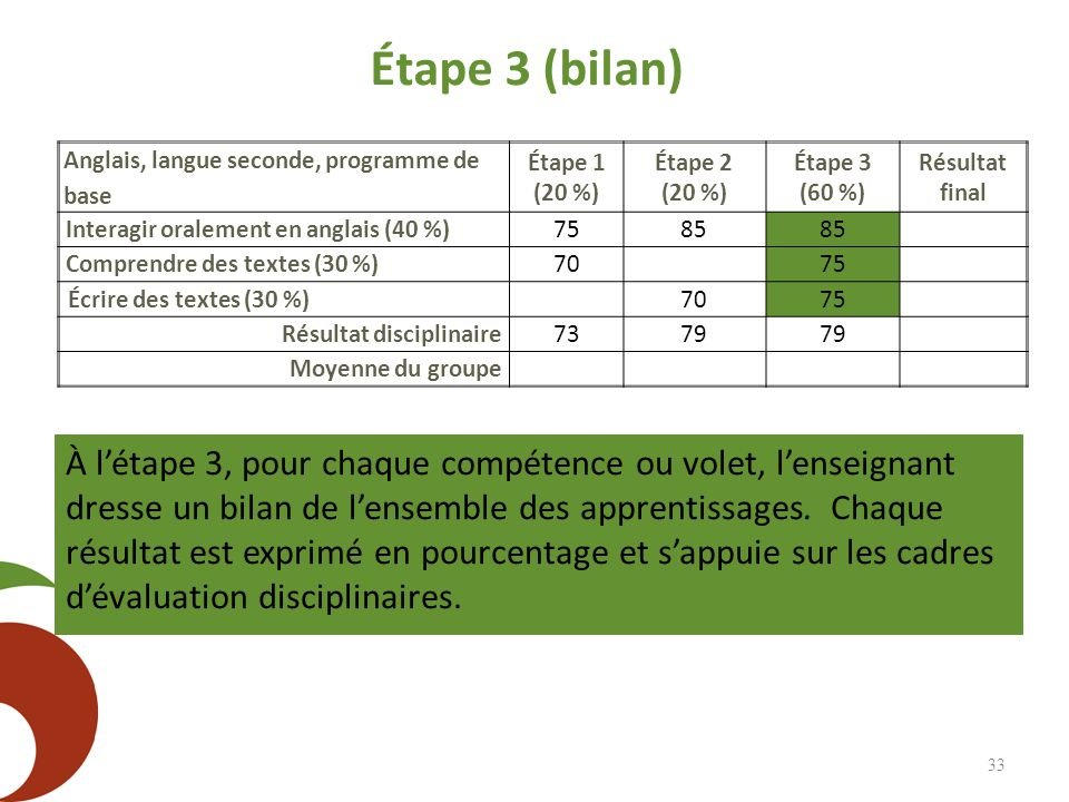 Étape 3 (bilan) 33 Anglais, langue seconde, programme de base Étape 1 (20 %) Étape 2 (20 %) Étape 3 (60 %) Résultat final Interagir oralement en anglais (40 %)75 85 Comprendre des textes (30 %)7075 Écrire des textes (30 %)7075 Résultat disciplinaire 7379 Moyenne du groupe À l'étape 3, pour chaque compétence ou volet, l'enseignant dresse un bilan de l'ensemble des apprentissages.
