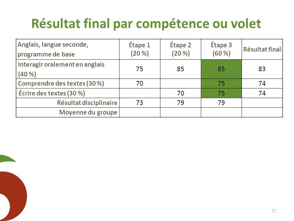 Résultat final par compétence ou volet 35 Anglais, langue seconde, programme de base Étape 1 (20 %) Étape 2 (20 %) Étape 3 (60 %) Résultat final Inter