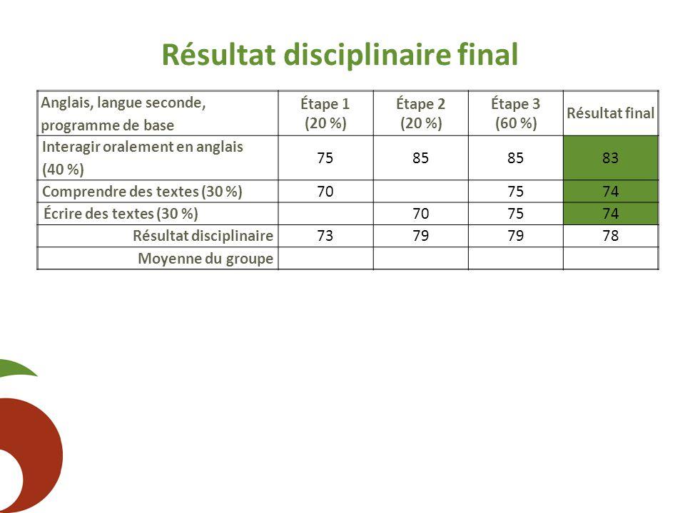 Résultat disciplinaire final Anglais, langue seconde, programme de base Étape 1 (20 %) Étape 2 (20 %) Étape 3 (60 %) Résultat final Interagir oralemen