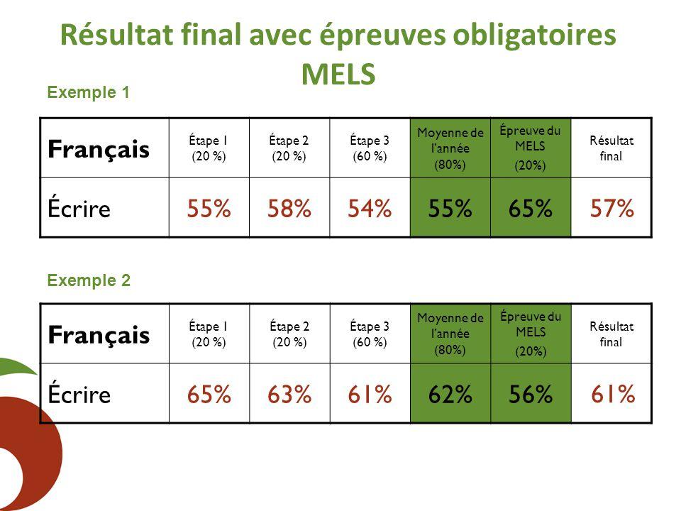 Résultat final avec épreuves obligatoires MELS Français Étape 1 (20 %) Étape 2 (20 %) Étape 3 (60 %) Moyenne de l'année (80%) Épreuve du MELS (20%) Ré