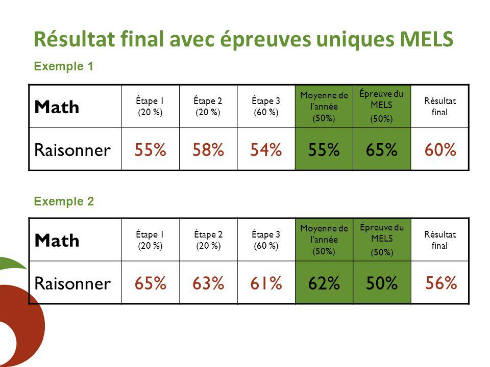 Résultat final avec épreuves uniques MELS Math Étape 1 (20 %) Étape 2 (20 %) Étape 3 (60 %) Moyenne de l'année (50%) Épreuve du MELS (50%) Résultat final Raisonner55%58%54%55%65% Math Étape 1 (20 %) Étape 2 (20 %) Étape 3 (60 %) Moyenne de l'année (50%) Épreuve du MELS (50%) Résultat final Raisonner65%63%61%62%50% Exemple 1 Exemple 2 60% 56%