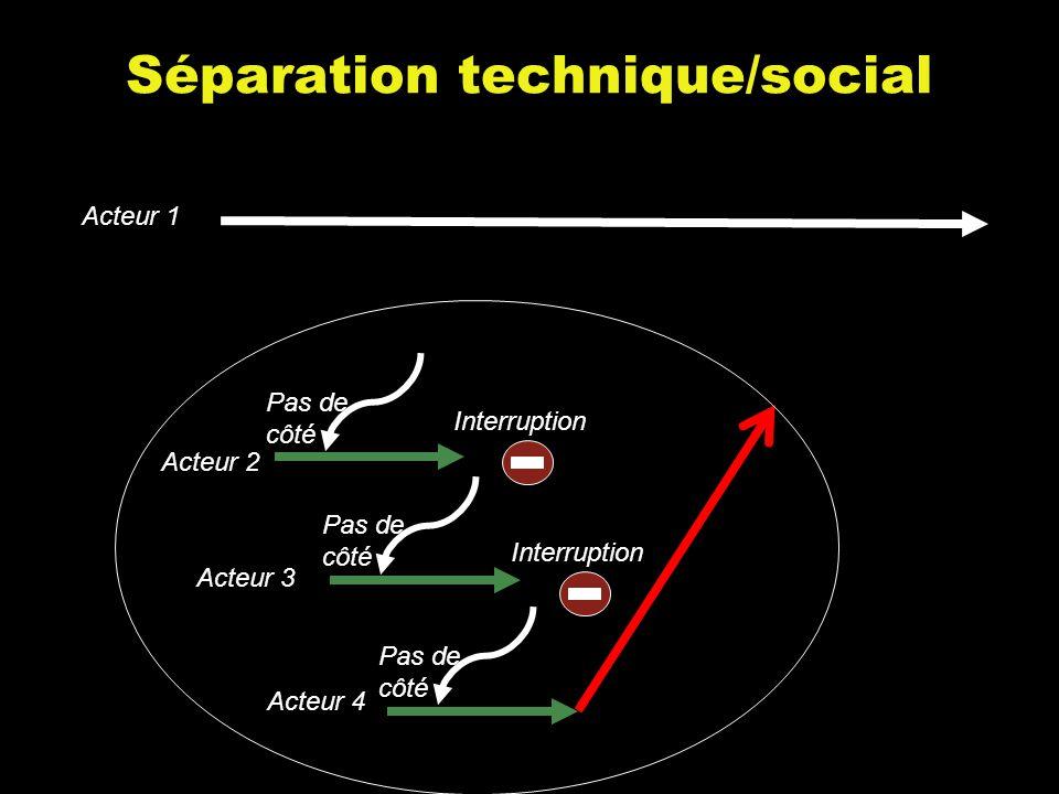 Acteur 1 Acteur 2 Pas de côté Interruption Acteur 3 Pas de côté Interruption Acteur 4 Pas de côté Séparation technique/social