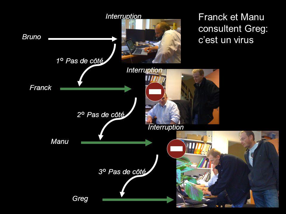 Bruno Interruption Franck 1° Pas de côté Interruption Manu 2° Pas de côté Interruption Greg 3° Pas de côté Franck et Manu consultent Greg: c'est un virus
