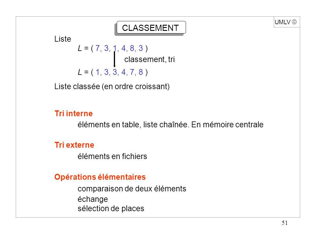 51 UMLV  CLASSEMENT Liste L = ( 7, 3, 1, 4, 8, 3 ) classement, tri L = ( 1, 3, 3, 4, 7, 8 ) Liste classée (en ordre croissant) Tri interne éléments e