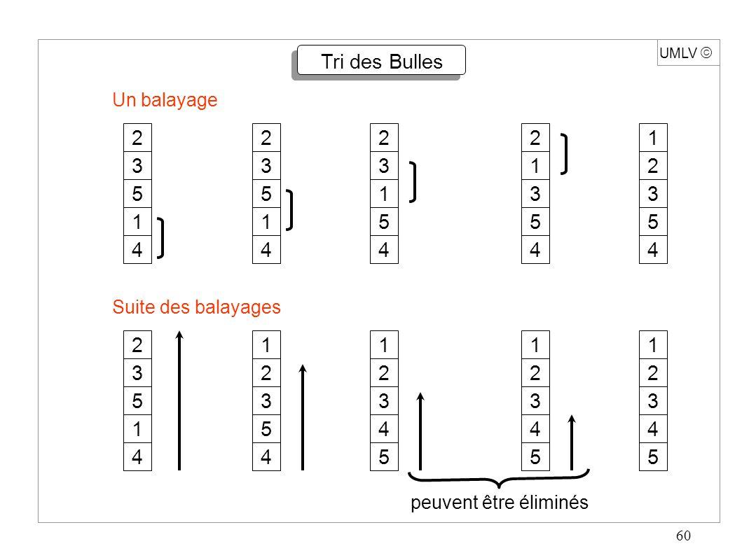 60 UMLV  Tri des Bulles 1 4 2 3 5 4 1 2 3 5 4 2 1 3 5 4 2 3 1 5 4 2 3 5 1 4 2 3 5 1 Un balayage 5 4 1 2 3 4 5 1 2 3 4 5 1 2 3 4 5 1 2 3 Suite des bal