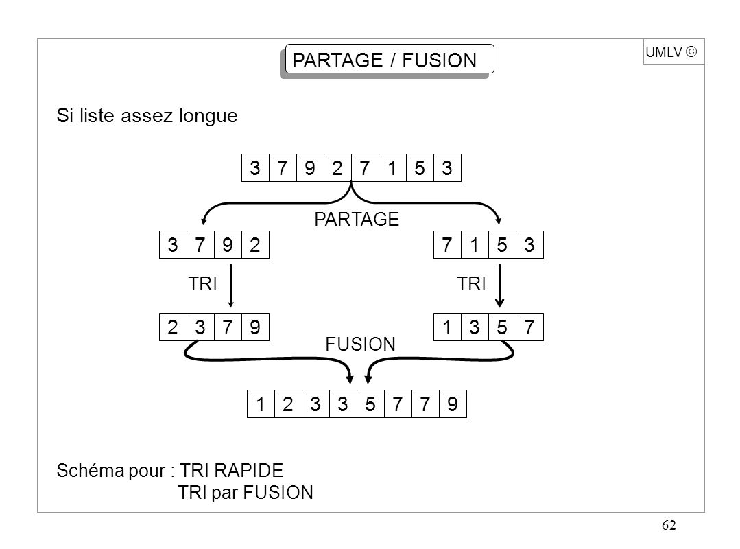 62 UMLV  PARTAGE / FUSION Si liste assez longue 73792153379271532379135751233779 Schéma pour : TRI RAPIDE TRI par FUSION PARTAGE TRI FUSION