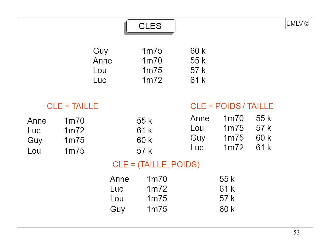 54 UMLV  TRI en TABLE L = (e 1, e 2, …, e n ) en table, accès direct à e i Clé : Élément  Ensemble muni de l 'ordre  Problème Calculer p, permutation de {1, 2, …, n} telle que Clé(e p(1) )  Clé(e p(2) )  …  Clé(e p(n) ) Rang p -1 (i) est le rang de l'élément i dans la suite classée Stabilité p est stable, chaque fois que Clé (e p(i) ) = Clé (e p(k) ) : i < k équivalent p(i) < p(k) [le tri n'échange pas les éléments de même clé]