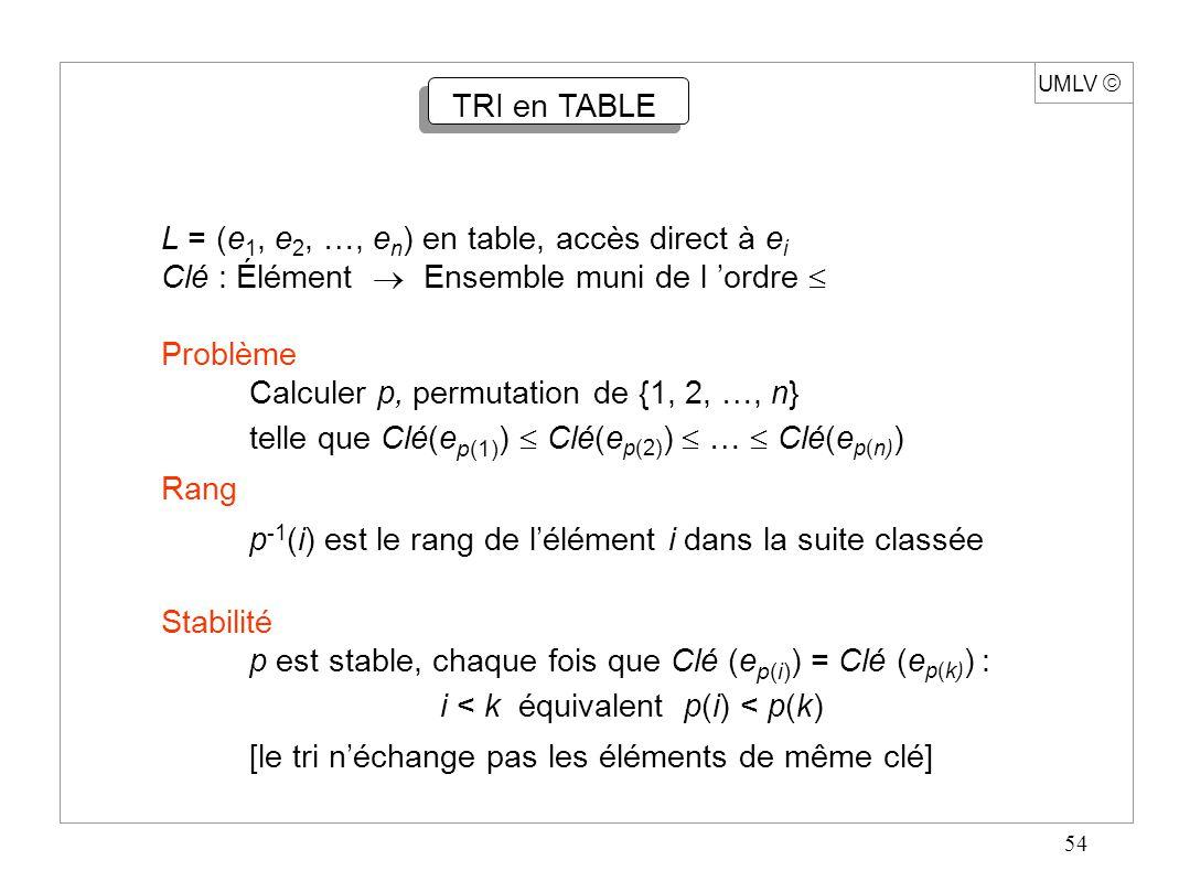 54 UMLV  TRI en TABLE L = (e 1, e 2, …, e n ) en table, accès direct à e i Clé : Élément  Ensemble muni de l 'ordre  Problème Calculer p, permutati