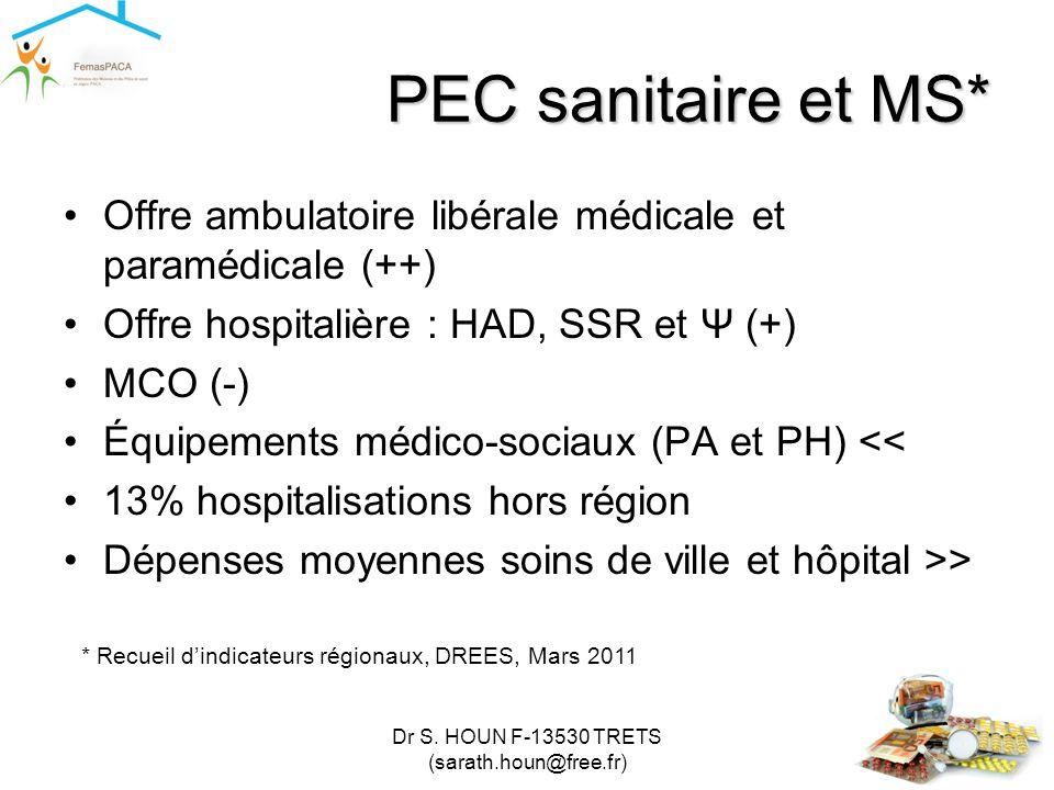 Dr S. HOUN F-13530 TRETS (sarath.houn@free.fr) PEC sanitaire et MS* •Offre ambulatoire libérale médicale et paramédicale (++) •Offre hospitalière : HA