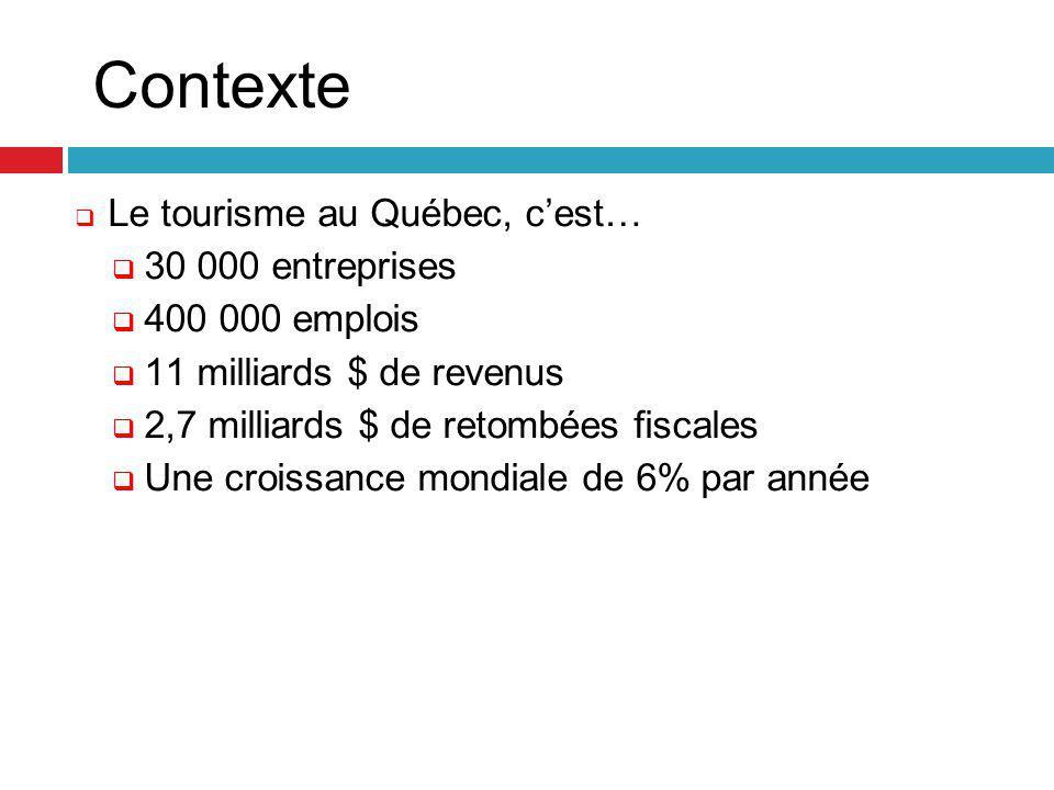 Contexte  Le tourisme au Québec, c'est…  30 000 entreprises  400 000 emplois  11 milliards $ de revenus  2,7 milliards $ de retombées fiscales  Une croissance mondiale de 6% par année