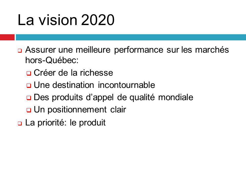 La vision 2020  Assurer une meilleure performance sur les marchés hors-Québec:  Créer de la richesse  Une destination incontournable  Des produits d'appel de qualité mondiale  Un positionnement clair  La priorité: le produit