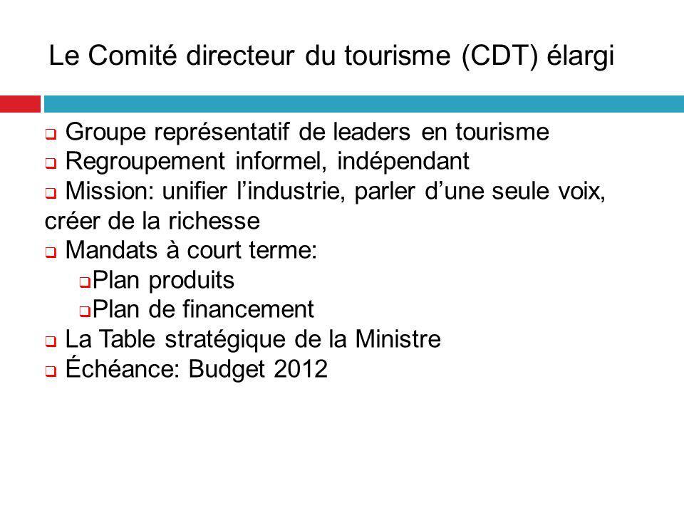9 Le Comité directeur du tourisme (CDT) élargi  Groupe représentatif de leaders en tourisme  Regroupement informel, indépendant  Mission: unifier l'industrie, parler d'une seule voix, créer de la richesse  Mandats à court terme:  Plan produits  Plan de financement  La Table stratégique de la Ministre  Échéance: Budget 2012