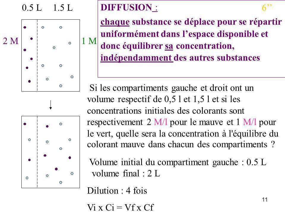 11 Si les compartiments gauche et droit ont un volume respectif de 0,5 l et 1,5 l et si les concentrations initiales des colorants sont respectivement 2 M/l pour le mauve et 1 M/l pour le vert, quelle sera la concentration à l équilibre du colorant mauve dans chacun des compartiments .