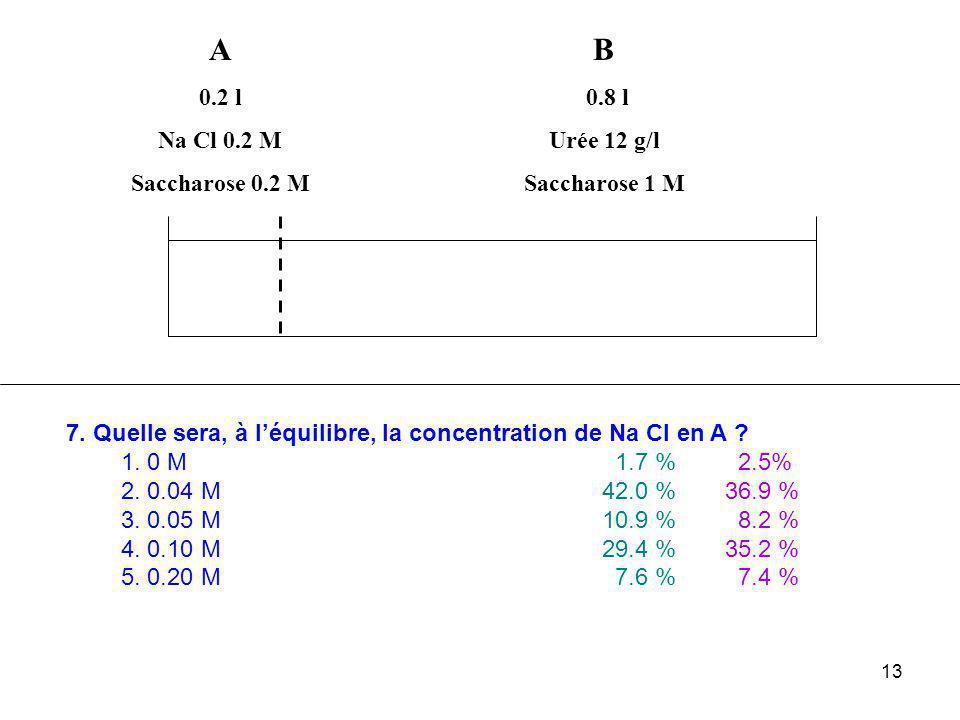 13 A 0.2 l Na Cl 0.2 M Saccharose 0.2 M B 0.8 l Urée 12 g/l Saccharose 1 M 7. Quelle sera, à l'équilibre, la concentration de Na Cl en A ? 1. 0 M 1.7
