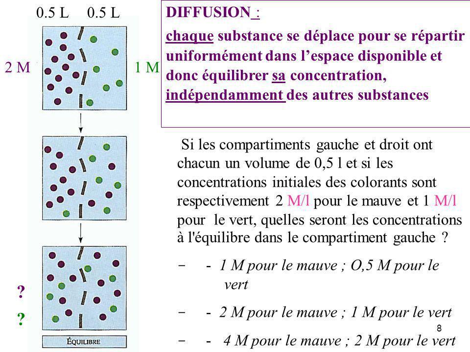 8 Si les compartiments gauche et droit ont chacun un volume de 0,5 l et si les concentrations initiales des colorants sont respectivement 2 M/l pour le mauve et 1 M/l pour le vert, quelles seront les concentrations à l équilibre dans le compartiment gauche .