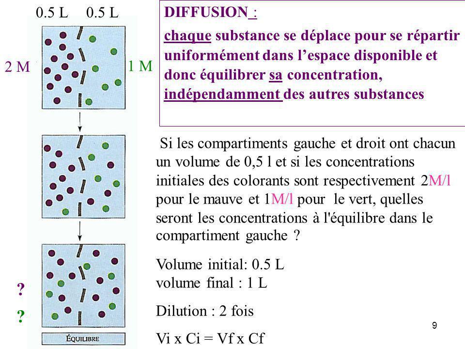 9 Si les compartiments gauche et droit ont chacun un volume de 0,5 l et si les concentrations initiales des colorants sont respectivement 2M/l pour le mauve et 1M/l pour le vert, quelles seront les concentrations à l équilibre dans le compartiment gauche .