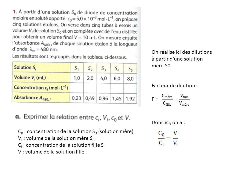 C 0 : concentration de la solution S 0 (solution mère) V i : volume de la solution mère S 0 C i : concentration de la solution fille S i V : volume de la solution fille On réalise ici des dilutions à partir d'une solution mère S0.