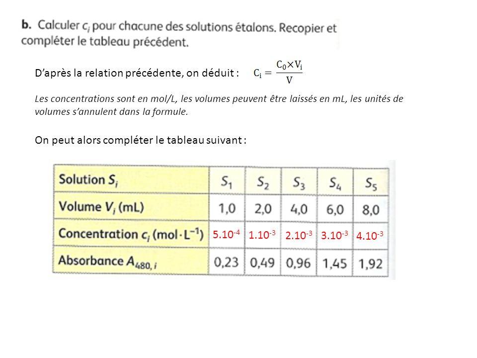 D'après la relation précédente, on déduit : Les concentrations sont en mol/L, les volumes peuvent être laissés en mL, les unités de volumes s'annulent