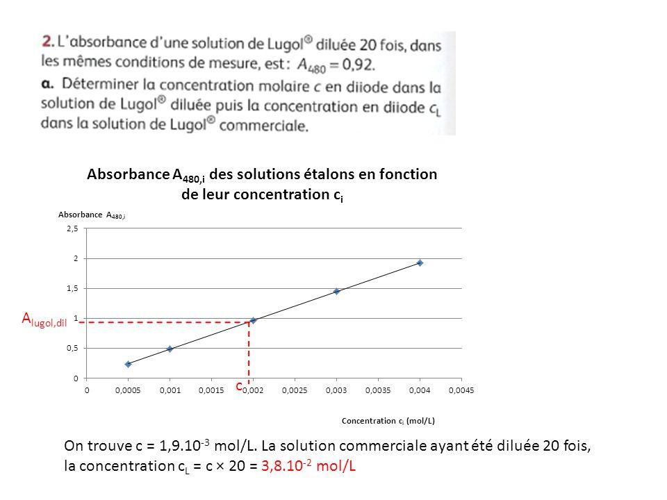 A lugol,dil c On trouve c = 1,9.10 -3 mol/L. La solution commerciale ayant été diluée 20 fois, la concentration c L = c × 20 = 3,8.10 -2 mol/L