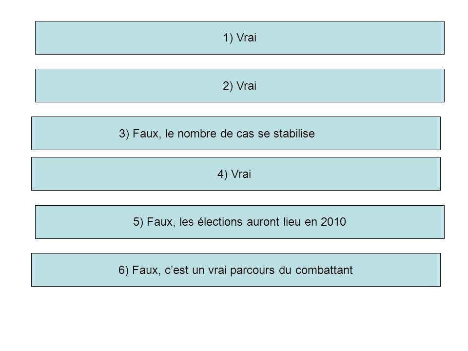 1) Vrai 2) Vrai 3) Faux, le nombre de cas se stabilise 5) Faux, les élections auront lieu en 2010 6) Faux, c'est un vrai parcours du combattant 4) Vrai