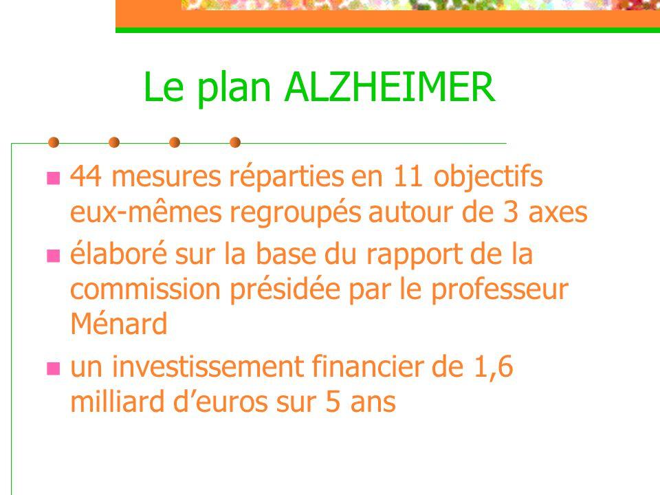 Le plan ALZHEIMER  44 mesures réparties en 11 objectifs eux-mêmes regroupés autour de 3 axes  élaboré sur la base du rapport de la commission présid