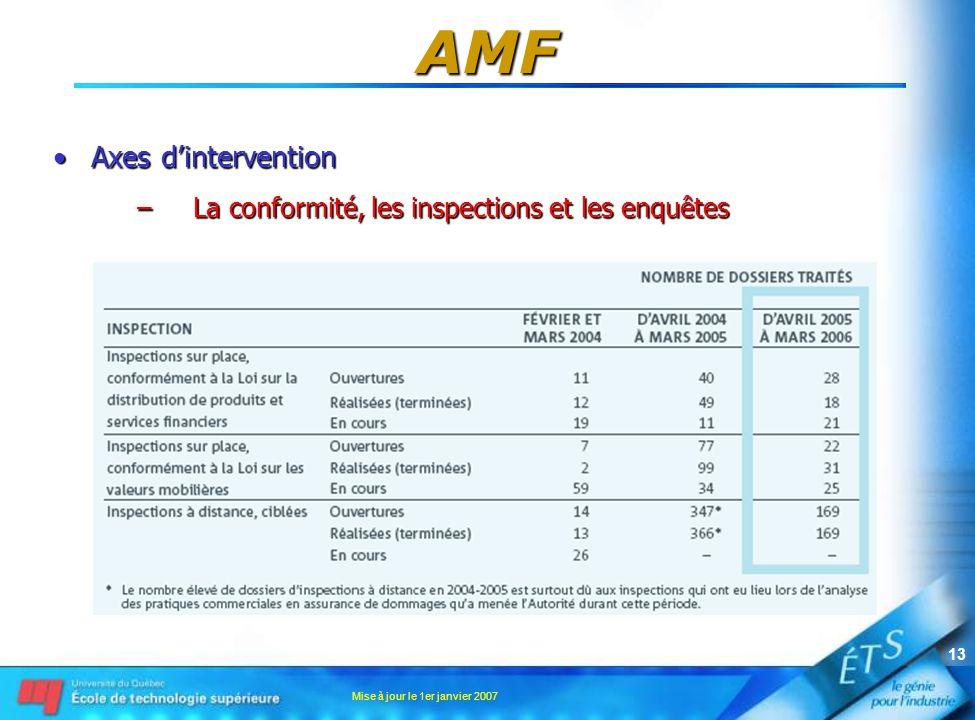 Mise à jour le 1er janvier 2007 13 AMF •Axes d'intervention –La conformité, les inspections et les enquêtes