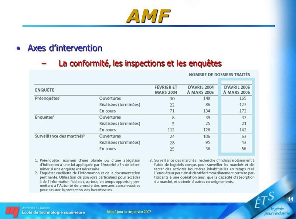 Mise à jour le 1er janvier 2007 14 AMF •Axes d'intervention –La conformité, les inspections et les enquêtes