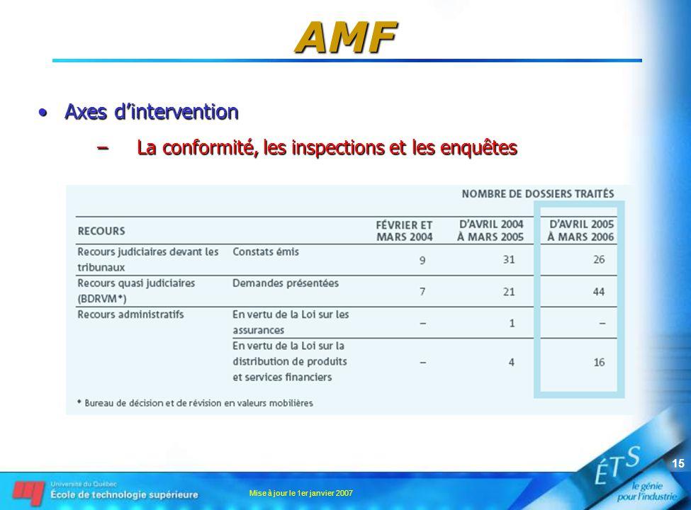 Mise à jour le 1er janvier 2007 15 AMF •Axes d'intervention –La conformité, les inspections et les enquêtes