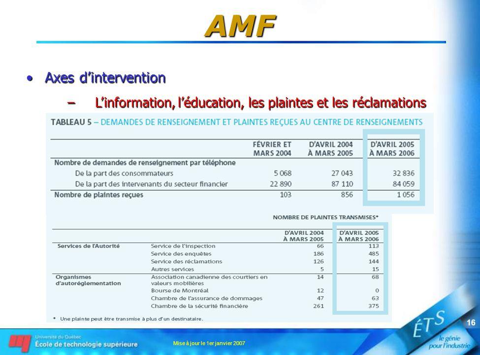 Mise à jour le 1er janvier 2007 16 AMF •Axes d'intervention –L'information, l'éducation, les plaintes et les réclamations