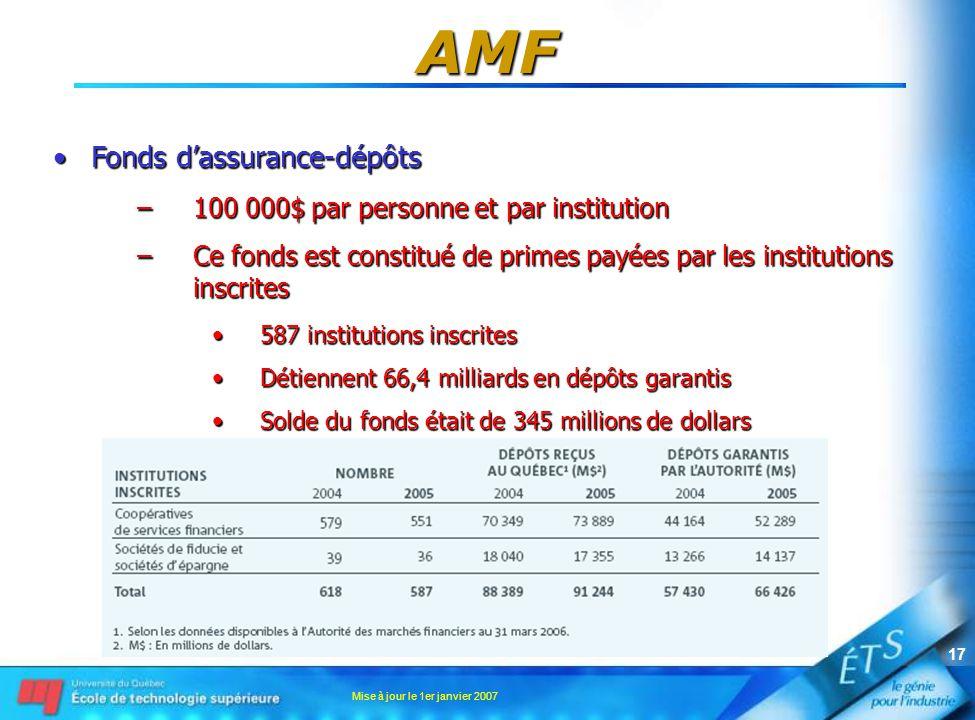 Mise à jour le 1er janvier 2007 17 AMF •Fonds d'assurance-dépôts –100 000$ par personne et par institution –Ce fonds est constitué de primes payées par les institutions inscrites •587 institutions inscrites •Détiennent 66,4 milliards en dépôts garantis •Solde du fonds était de 345 millions de dollars