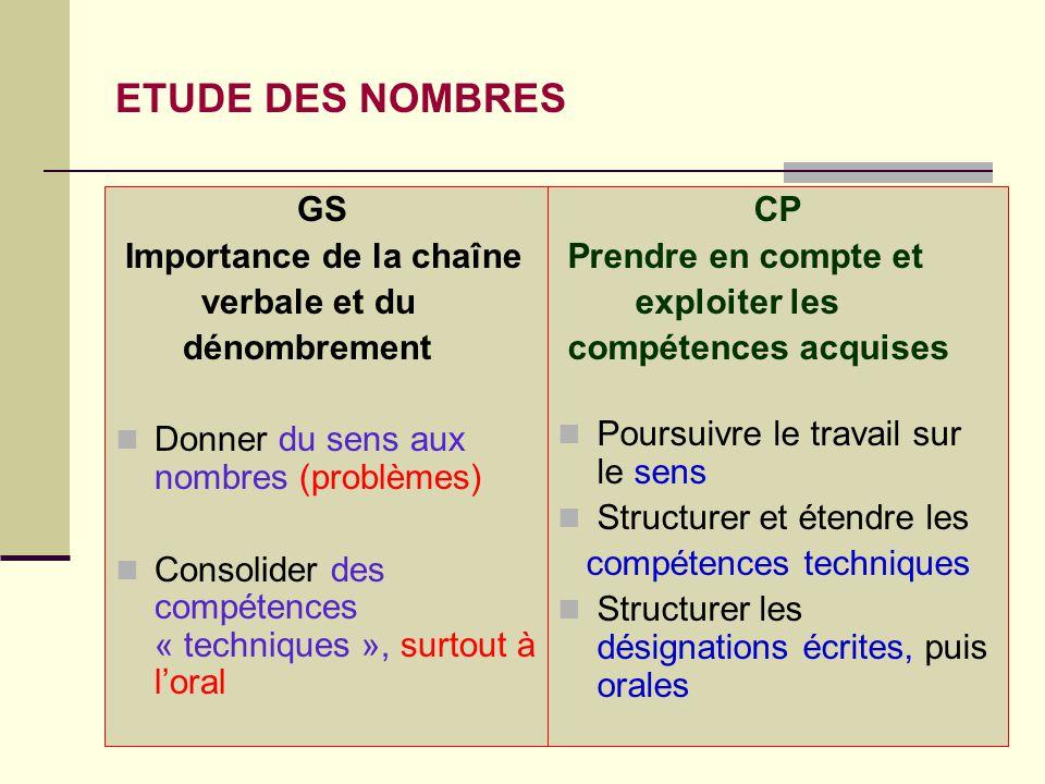 14 ETUDE DES NOMBRES GS Importance de la chaîne verbale et du dénombrement  Donner du sens aux nombres (problèmes)  Consolider des compétences « tec