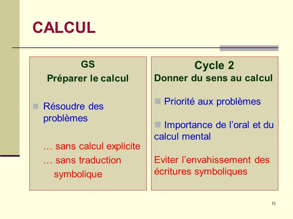 15 CALCUL GS Préparer le calcul  Résoudre des problèmes … sans calcul explicite … sans traduction symbolique Cycle 2 Donner du sens au calcul  Prior