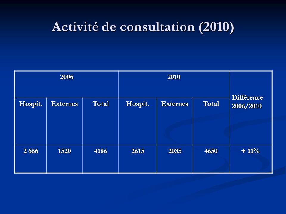 Activité de consultation (2010) 20062010 Différence 2006/2010 Hospit.ExternesTotalHospit.ExternesTotal 2 666 15204186261520354650 + 11%