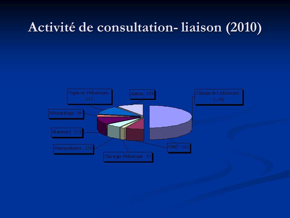 Implication active dans des projets en cours  Structure de Soins de Suite Pédiatriques (2009)  Unité Médico Psycho Social en Périnatalité (UMPSP) à la Maternité (2009)  Maison des Adolescents, centre ville d'Angers (2010)  CATTP Mère-Bébé, au CHU, avec les collègues des secteurs de pédopsychiatrie et la PMI (2011)