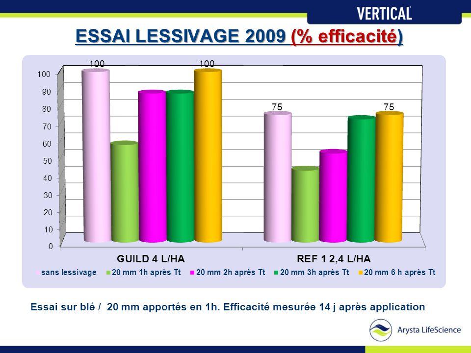 ESSAI LESSIVAGE 2009 (% efficacité) Essai sur blé / 20 mm apportés en 1h. Efficacité mesurée 14 j après application