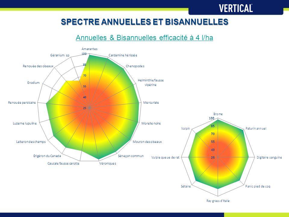 SPECTRE ANNUELLES ET BISANNUELLES Annuelles & Bisannuelles efficacité à 4 l/ha