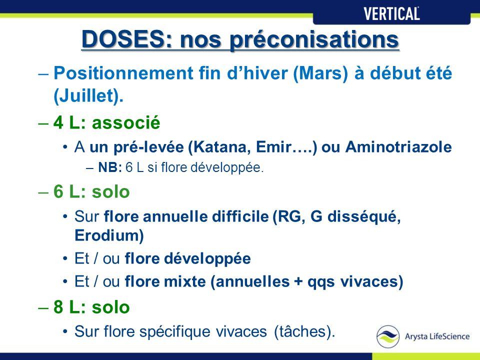 DOSES: nos préconisations –Positionnement fin d'hiver (Mars) à début été (Juillet). –4 L: associé •A un pré-levée (Katana, Emir….) ou Aminotriazole –N