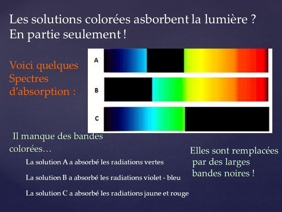 Il manque des bandes colorées… Il manque des bandes colorées… Voici quelques Spectres d'absorption : La solution A a absorbé les radiations vertes La