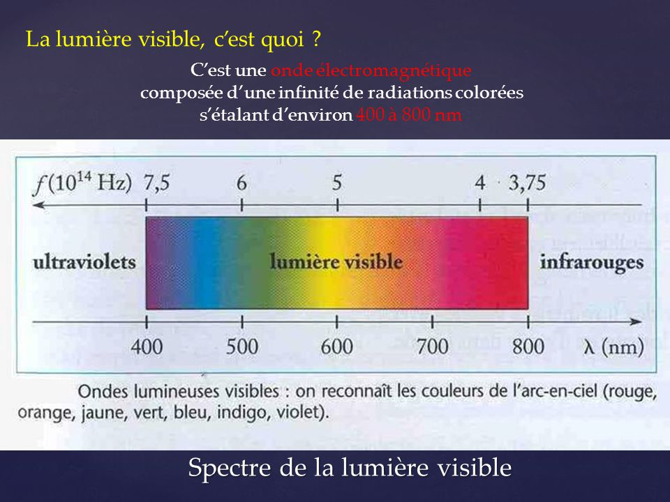 Spectre de la lumière visible La lumière visible, c'est quoi ? C'est une onde électromagnétique composée d'une infinité de radiations colorées s'étala