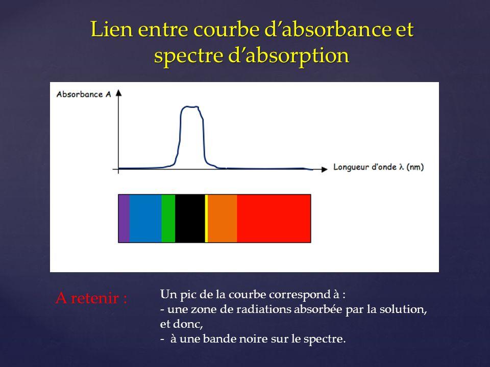 Lien entre courbe d'absorbance et spectre d'absorption Un pic de la courbe correspond à : - une zone de radiations absorbée par la solution, et donc,