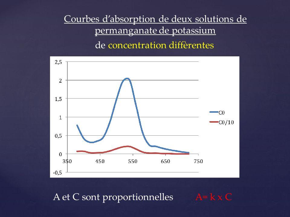 Courbes d'absorption de deux solutions de permanganate de potassium de concentration diffèrentes A et C sont proportionnelles A= k x C