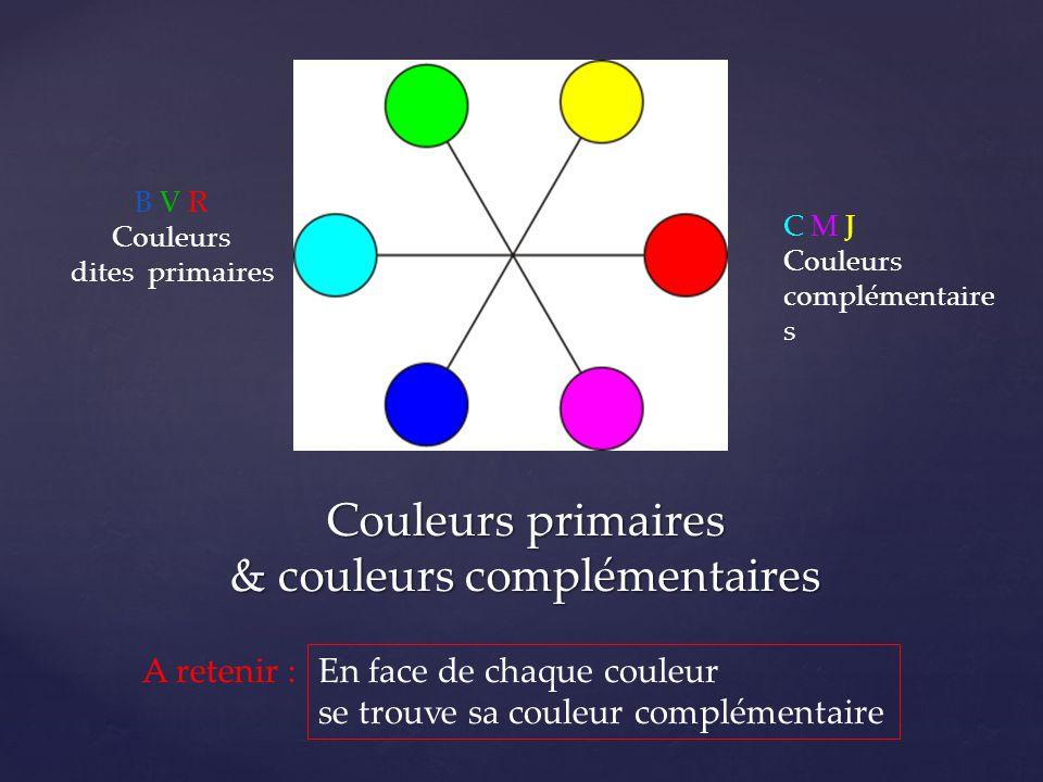 Couleurs primaires & couleurs complémentaires B V R Couleurs dites primaires C M J Couleurs complémentaire s A retenir : En face de chaque couleur se